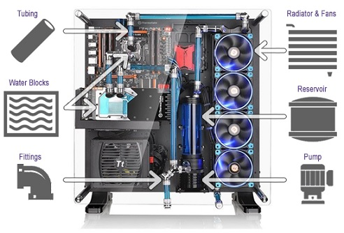 Build Water Cooling Pc Guide