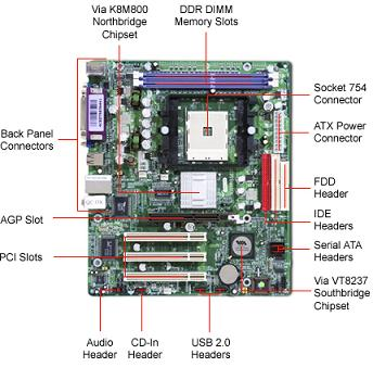 It Holds The Sockets To Which All Other Components Are Connected Such As Processor Memory Modules Graphics Card Sound And
